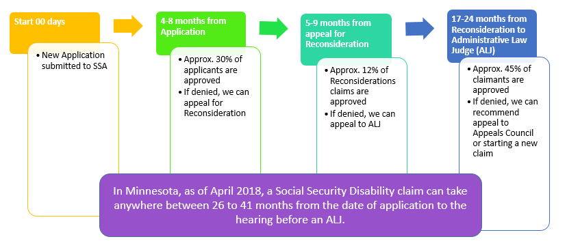 How long does the Social Security disability process take